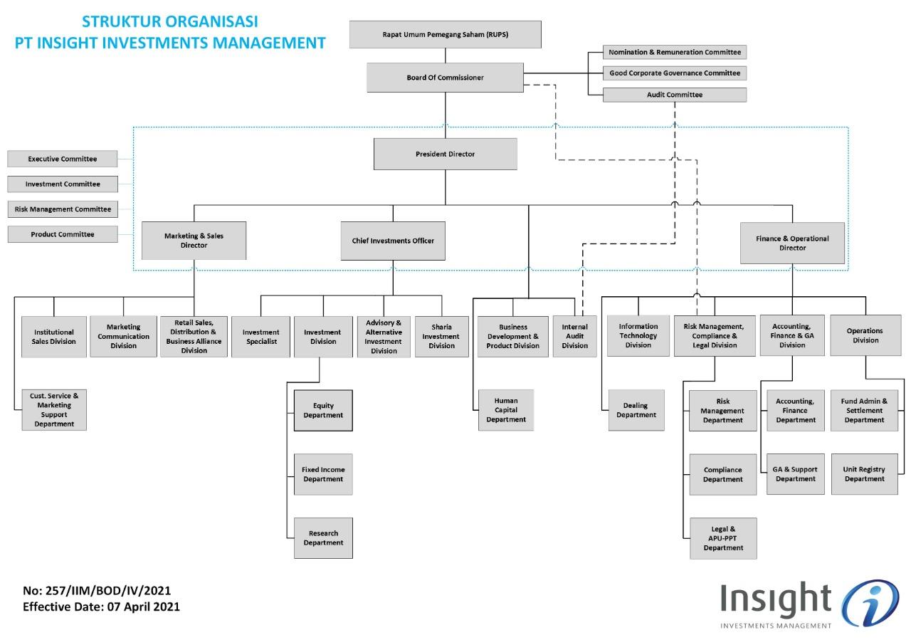 chart struktur insight